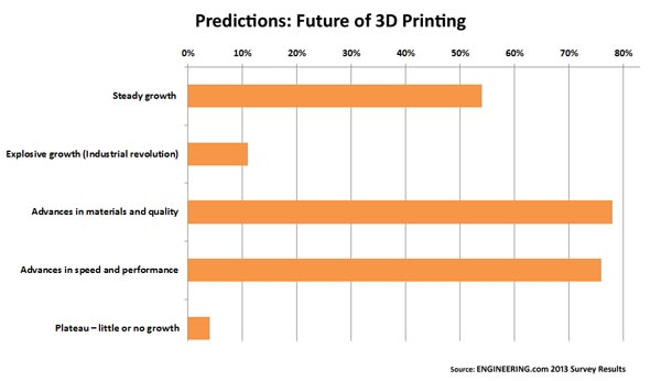 Chart showing predictions for 3D printing industry