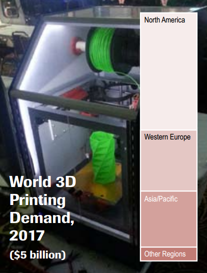 3d printing, growth, metal, plastic, market, US, China, demand