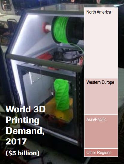 3d printing, growth, metal, plastic, market, US, China, demand
