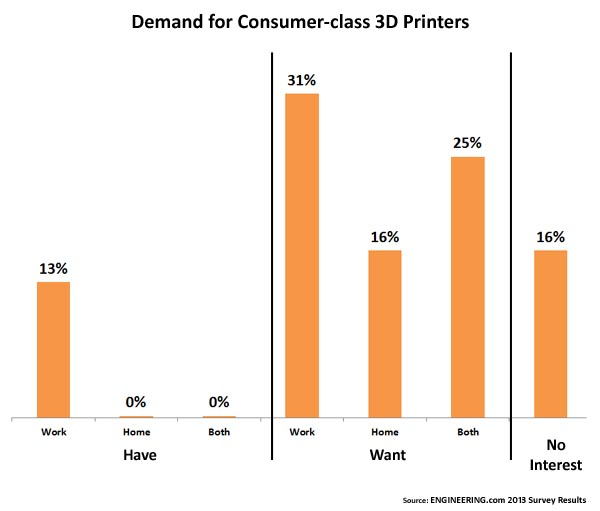 Chart - the demand for consumer-class 3D printers