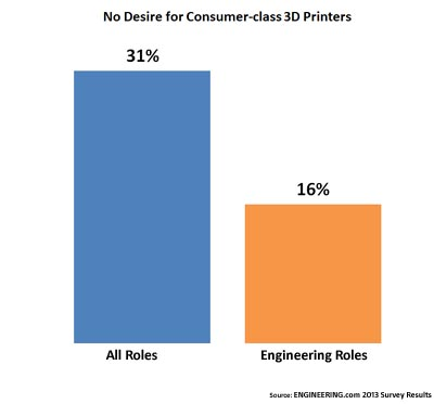 Chart - those with no interest in a consumer-class 3D printer