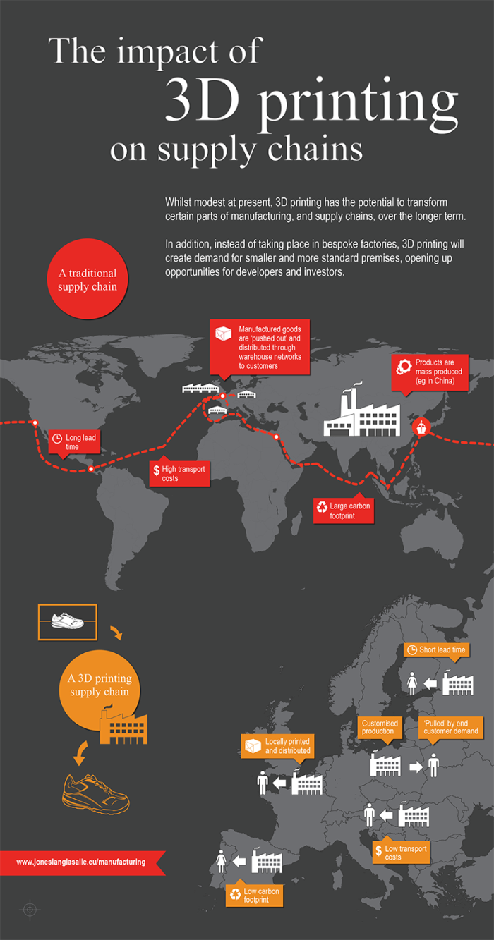 3D PRINTING, supply chain, infographic