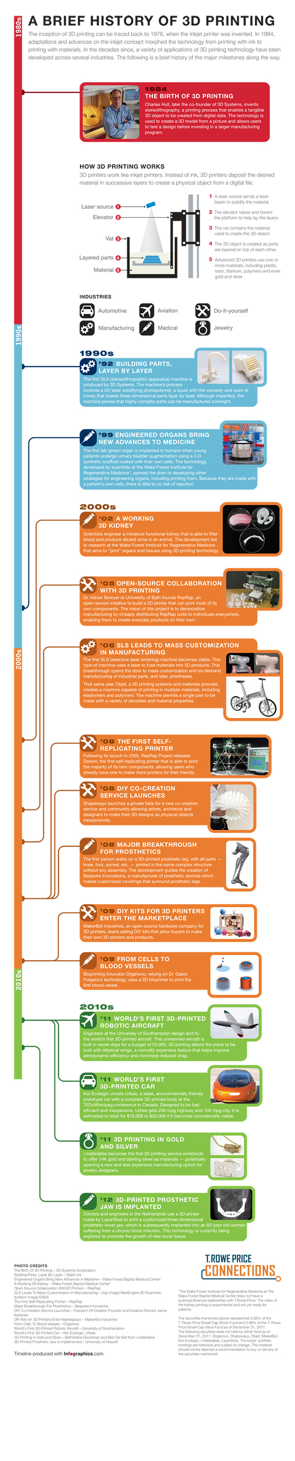 3D printing, history, infographic, stl