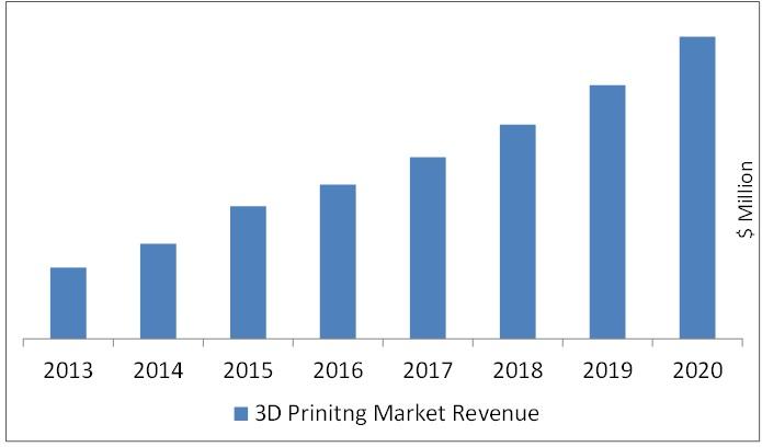 3d printer, market, growth, ACAP, china, US, aerospace, materials, biology