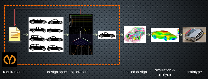 CyDesign Labs brings Simulation to Concept Design > ENGINEERING.com