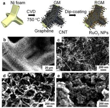nano, graphene, super capacitor, battery, energy