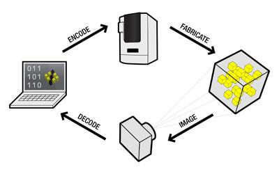 microsoft, tag, RFID, internet, things, tetrahertz, future, information, 3d printing