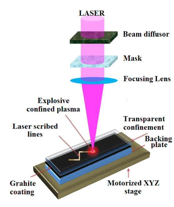 Transforming Graphite to Diamond Using Only a Laser > ENGINEERING.com