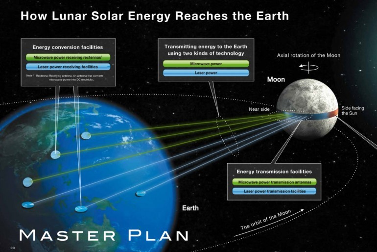 Could A Lunar Solar Array Power The Entire Earth