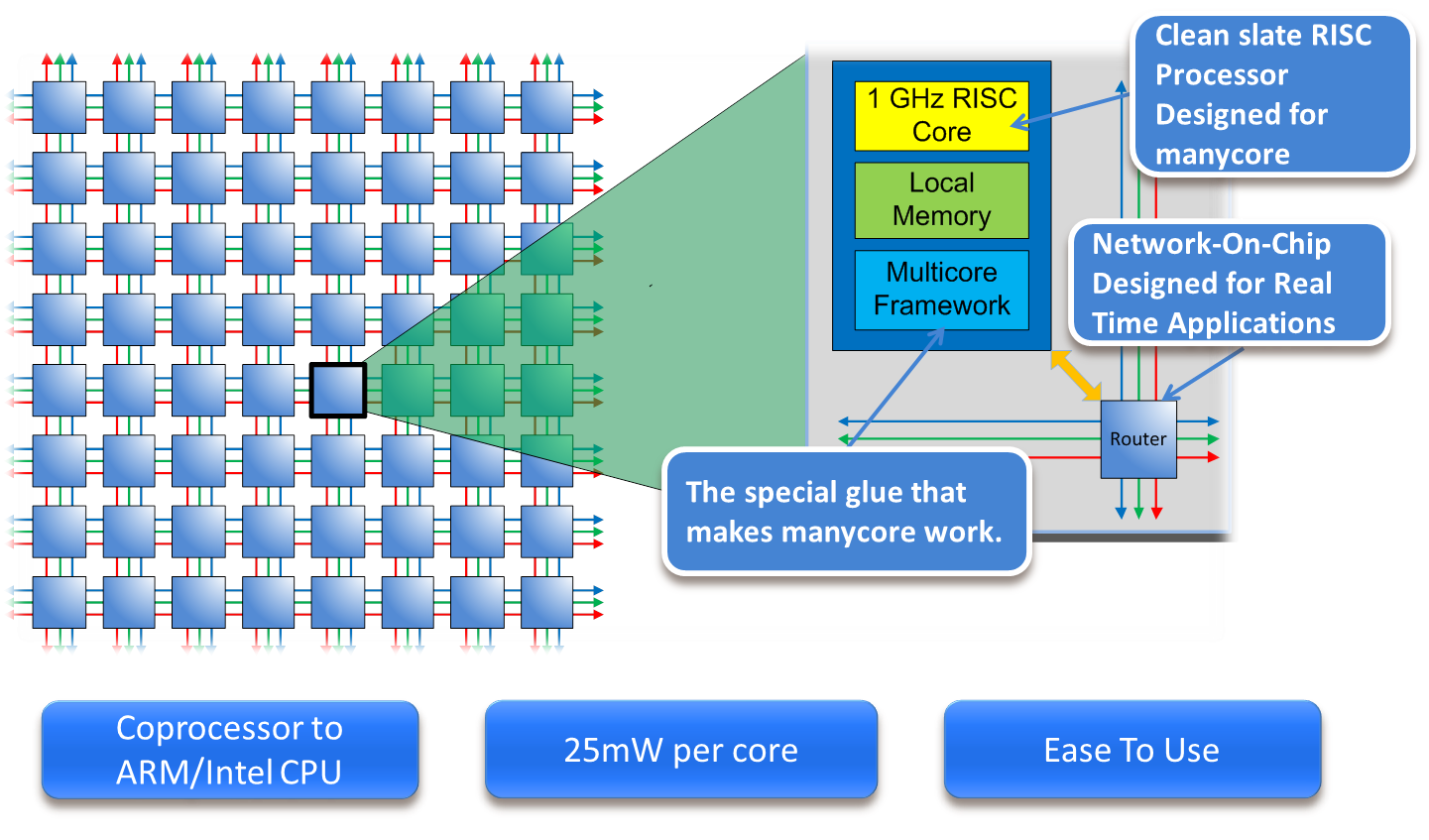 Epiphany Multi-core Concept