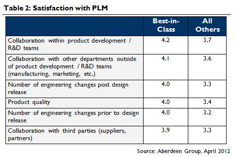 What Does PLM Really Mean for Me Anyway? > ENGINEERING com