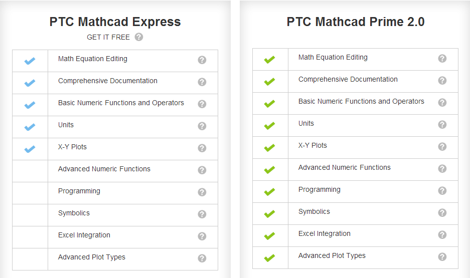 Psst Ptc Is Giving Away Mathcad Express Pass It On. Worksheet. Mathcad Worksheet Exle At Mspartners.co
