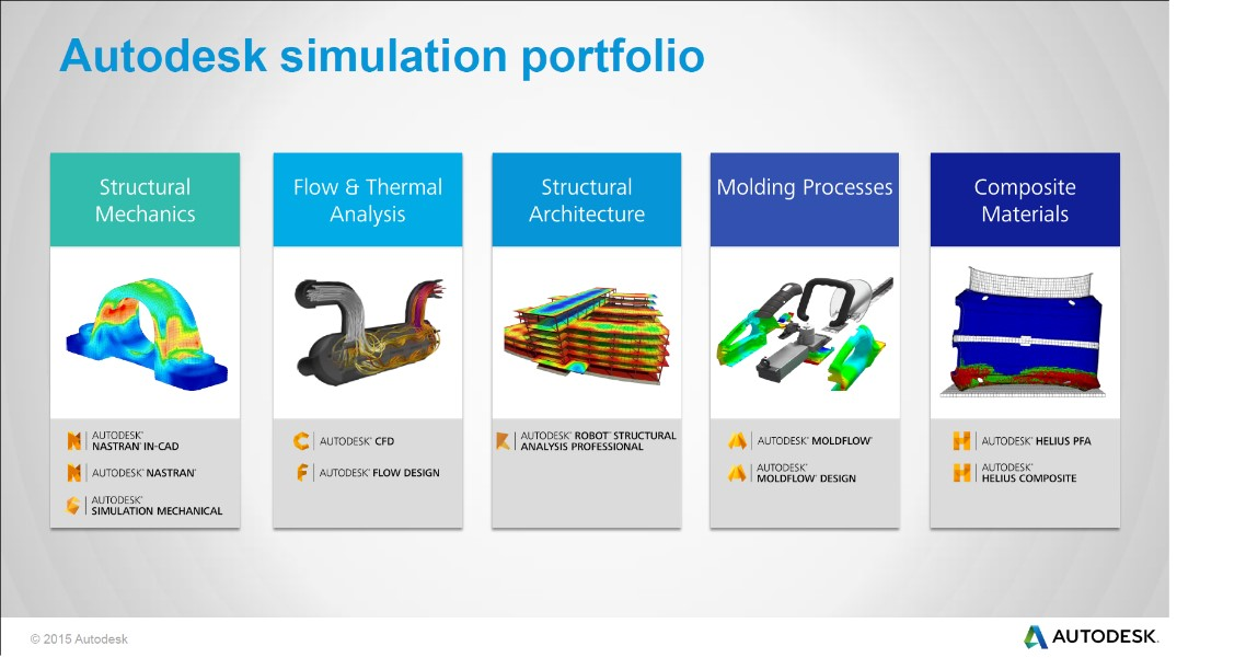 Buy Autodesk CFD 2016 Cheap