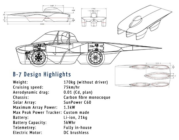 a report on the solar car engineering design process This program challenges the students to work as a team to create a model solar powered car in the process they the engineering design process and report this.