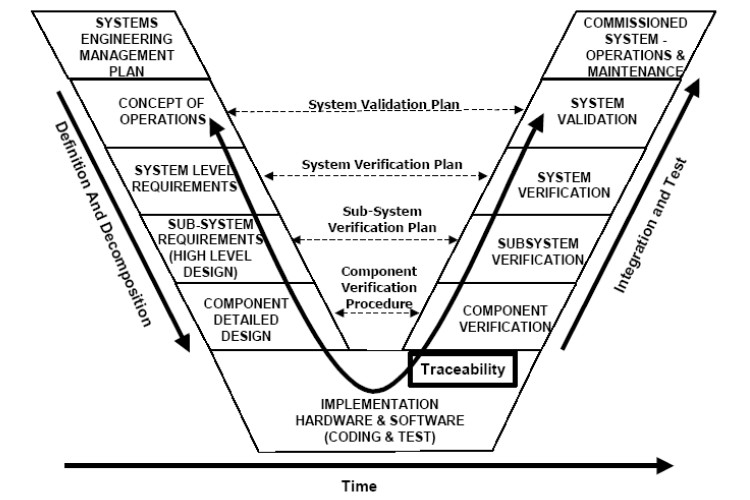 model-based system engineering