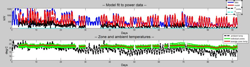 Creating Predictive Algorithms for HVAC Optimization in MATLAB