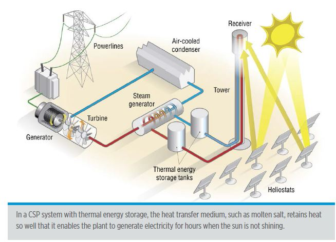 Review of Concentrated Solar Power in 2014 > ENGINEERING.com