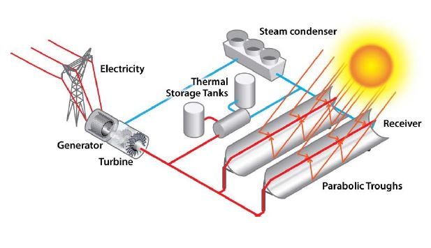 A Review Of Concentrated Solar Power In 2014 Gt Engineering Com