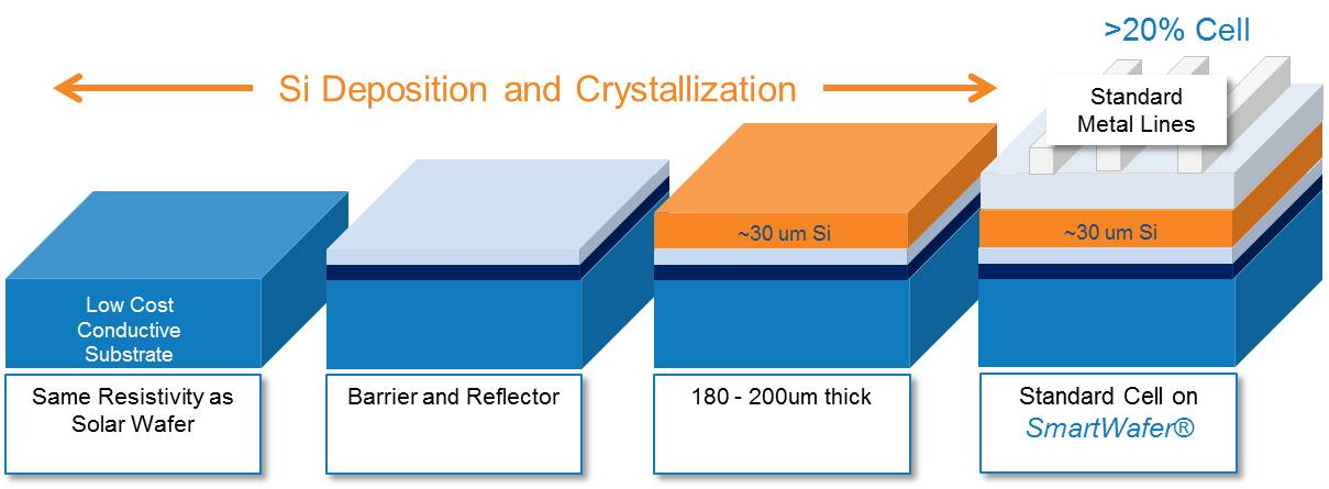 Scifiniti Photovoltaic Wafers Half The Price Same