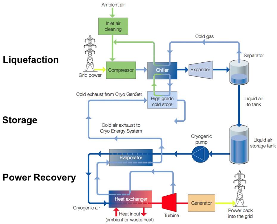 Cryogenic Energy Storage Gt Engineering Com