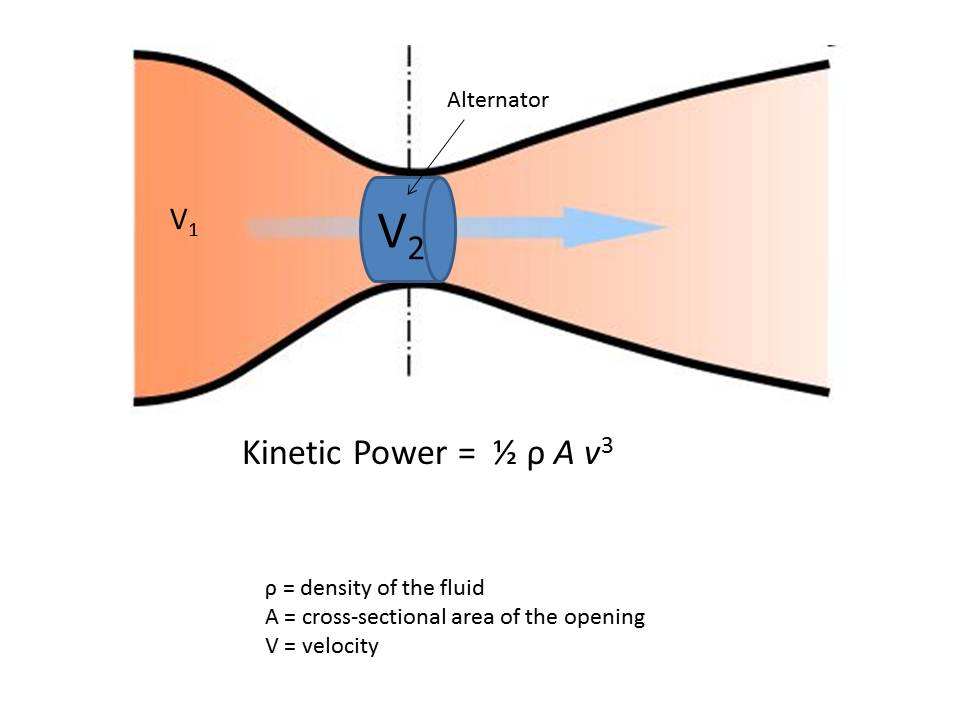 Power Valve Effect