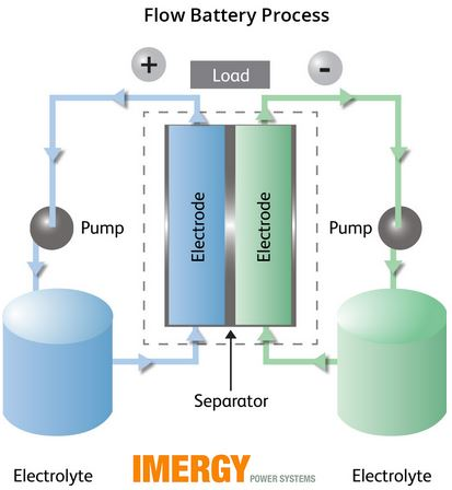 Turning Toxic Waste into Batteries > ENGINEERING com