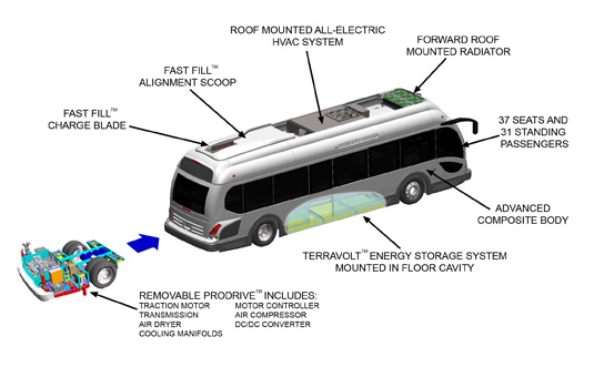 electric bus breaks ev mileage record  u0026gt  engineering com