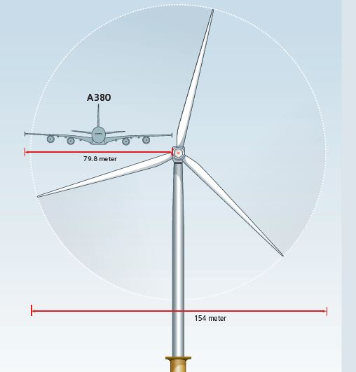 Siemens 7MW Offshore Wind Turbine: Internal Changes Lead to Increased ...