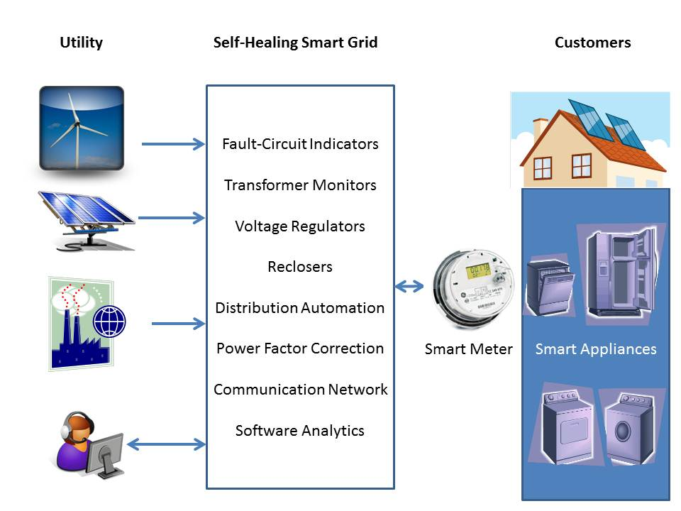 self healing smart grid Anticipates and responds to disturbances (self heals)  anticipates and responds to disturbances  the smart grid's self-healing feature fully supports their.