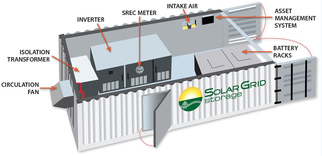 Solar Grid Storage Gt Engineering Com