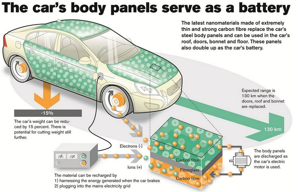 Lithium Car Battery >> Volvo Reinvents the Battery > ENGINEERING.com