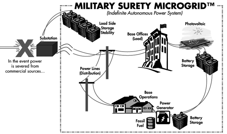 microgrid energy storage  u0026gt  engineering com
