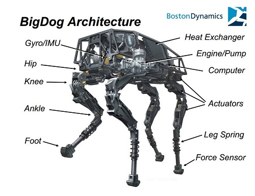 big dog engine diagram google s bigdog robot climbs and balances  gt  engineering com  google s bigdog robot climbs and balances  gt  engineering com