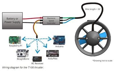 T100 - next generation thrusters for marine robotics > ENGINEERING com