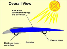 Solar Car Diagram