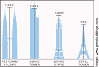 The World Trade Center  - Sky Chart