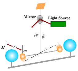 Universal Gravitational Constant: Experiment