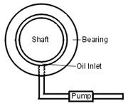 Hydrostatic Bearings