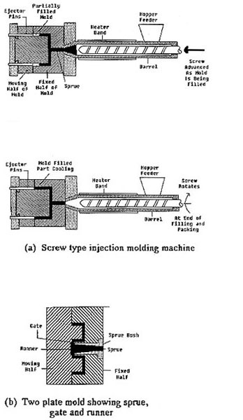 Injection Molding > ENGINEERING com
