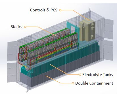 Can Tesla Compete With This Flow Battery Gt Engineering Com