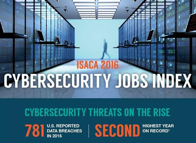 Cybersecurity Jobs Index Highlights Growing Skills Gap ...