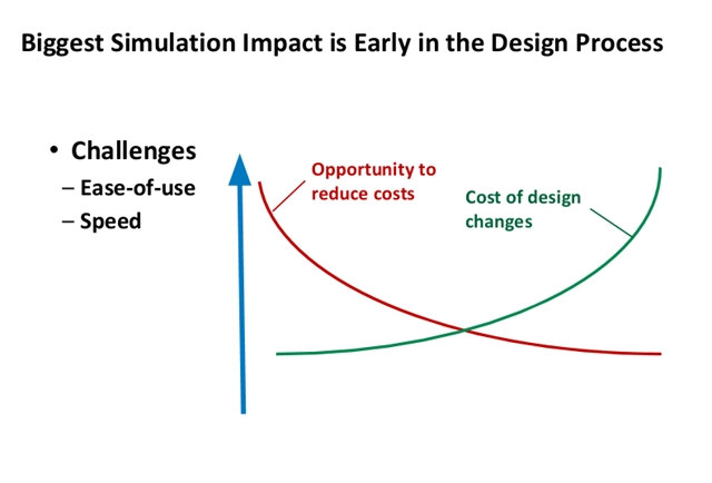 Engineering Design Platforms and Simulation in-CAD Benefit