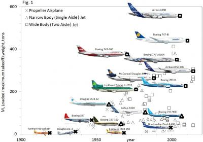 Physics Helps Explain Airplane Evolution > ENGINEERING com