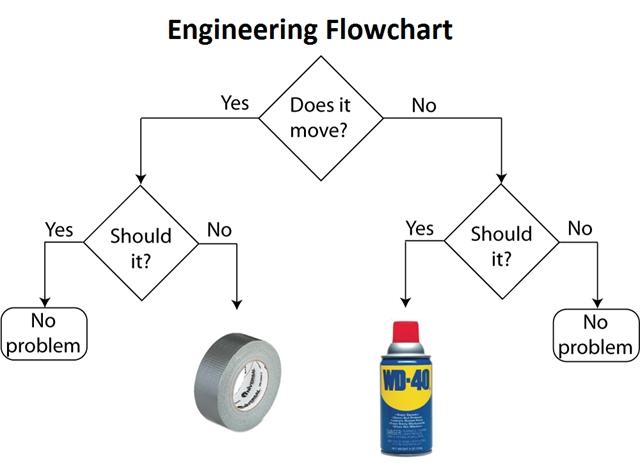 Top 10 Engineering Jokes Gt Engineering Com