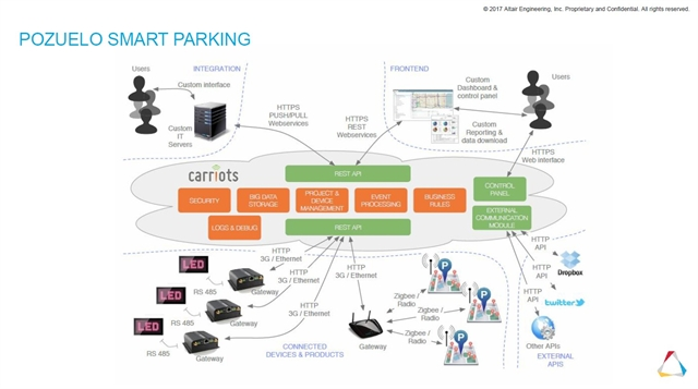 Carriots Iot Platform Offers Gateway To The Digital Twin