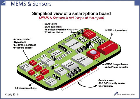 How Mems Enable Smartphone Features Gt Engineering Com
