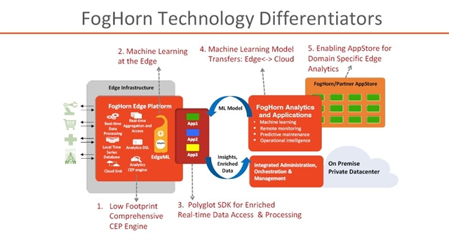 Approaching The Iiot With Machine Learning And Edge