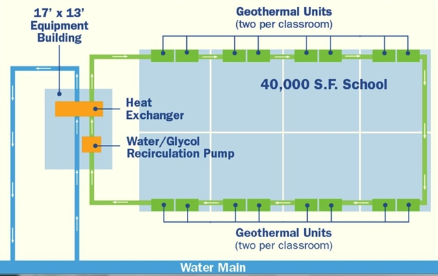 Innovative approach to geothermal heating and cooling for New and innovative heating and cooling system design