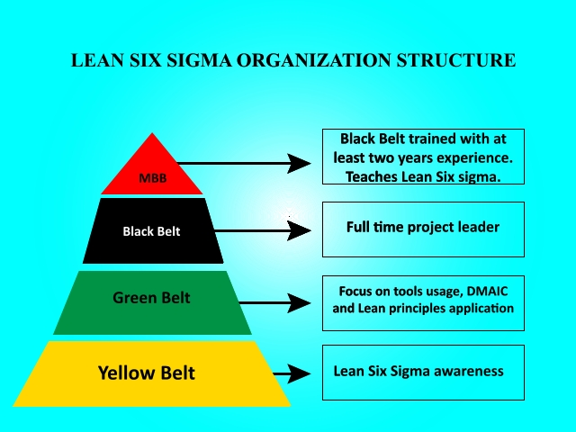 Six Sigma Training For Engineers And Quality Professionals