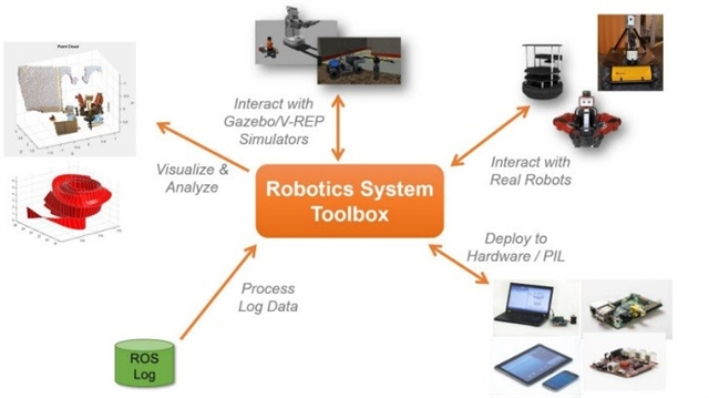 MathWorks Introduces a Robotic System Toolbox > ENGINEERING com